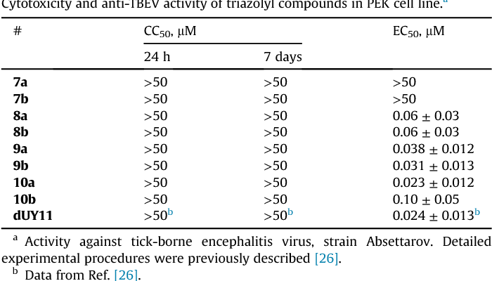 Table 1 from Perylenyltriazoles inhibit reproduction of