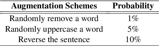Figure 4 for ERNIE at SemEval-2020 Task 10: Learning Word Emphasis Selection by Pre-trained Language Model