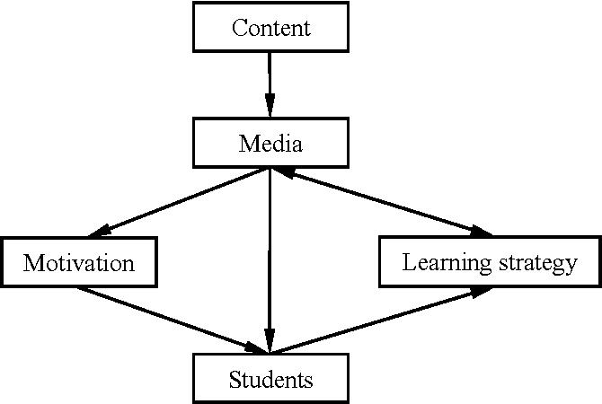 A Learner Centered Instructional Design Model For Distance Learning