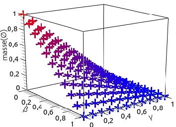 Figure 1 for Int{é}gration d'une mesure d'ind{é}pendance pour la fusion d'informations