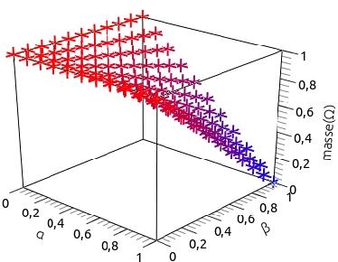 Figure 2 for Int{é}gration d'une mesure d'ind{é}pendance pour la fusion d'informations