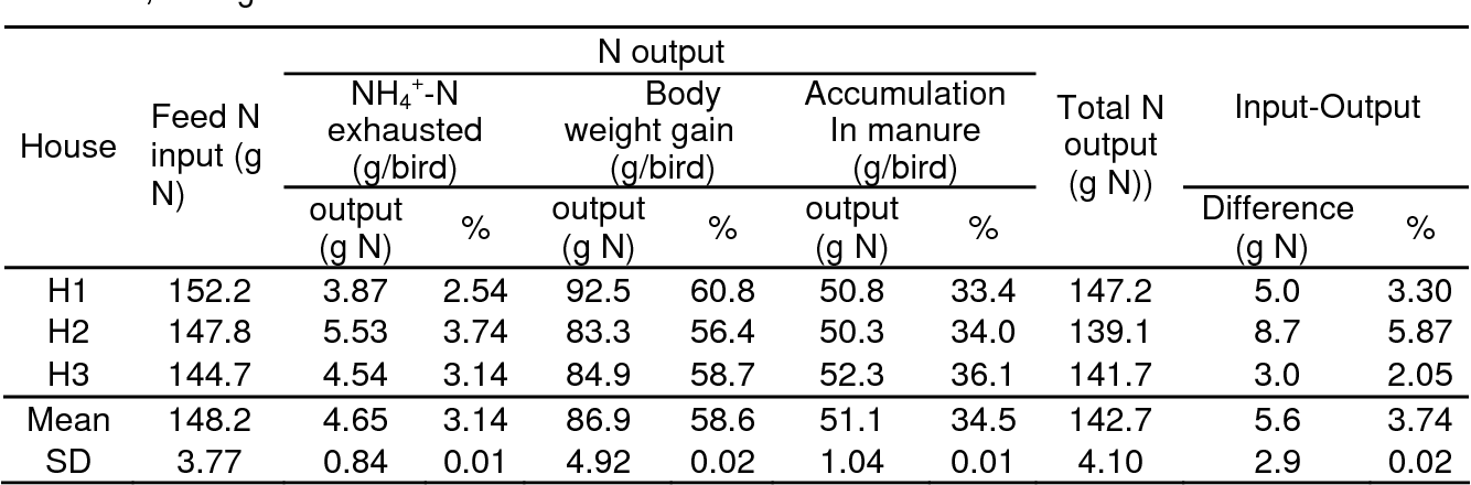 Table 5,Nitrogen balance in broiler