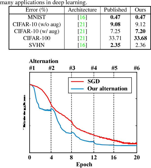 Figure 1 for CNNs are Globally Optimal Given Multi-Layer Support