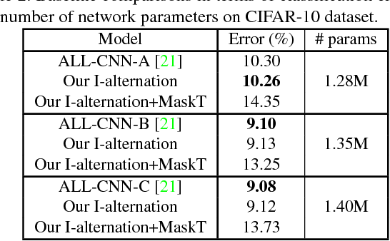Figure 3 for CNNs are Globally Optimal Given Multi-Layer Support