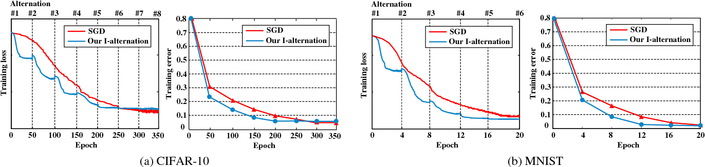 Figure 4 for CNNs are Globally Optimal Given Multi-Layer Support