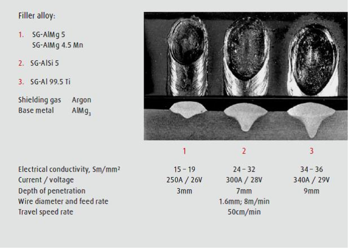 Figure 4 from Shielding Gas for Welding of Aluminium Alloys by TIG ...