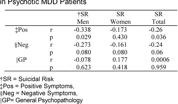 Relationship Between Positive And Negative Symptoms Of Schizophrenia