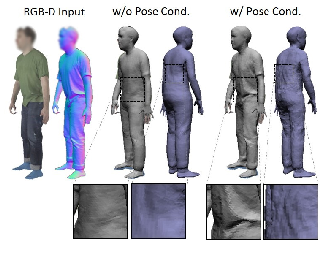 Figure 4 for Dynamic Surface Function Networks for Clothed Human Bodies