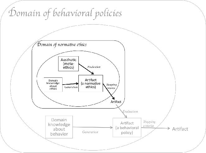 PDF] Ethics as Aesthetic: A Computational Creativity