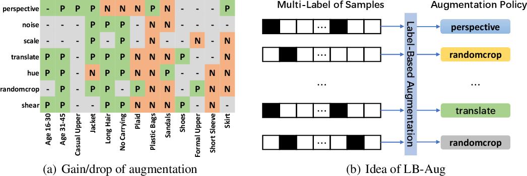 Figure 1 for Fine-Grained AutoAugmentation for Multi-Label Classification