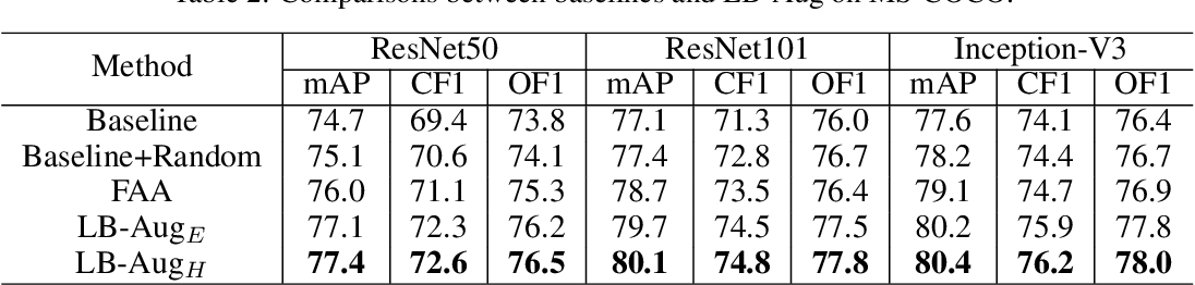 Figure 4 for Fine-Grained AutoAugmentation for Multi-Label Classification