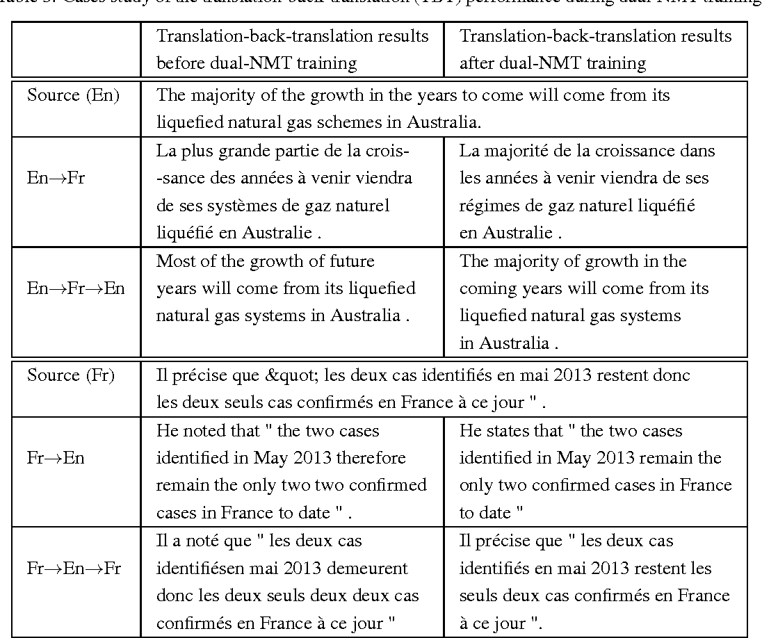 Figure 4 for Dual Learning for Machine Translation