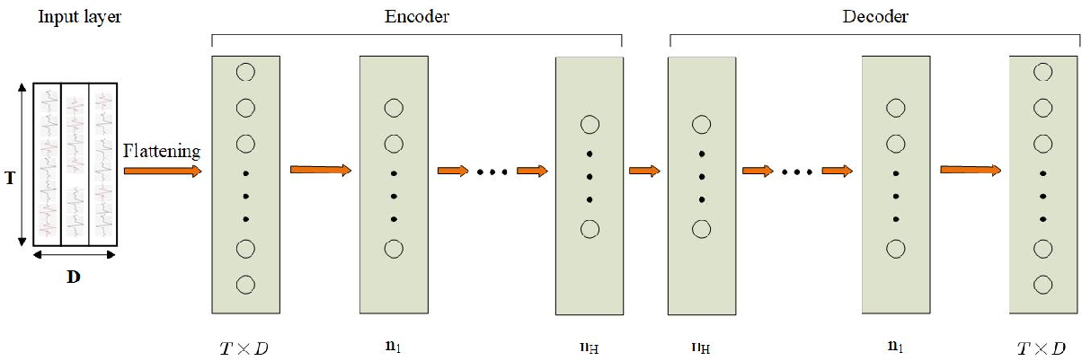 Figure 3 for Dual Residual Network for Accurate Human Activity Recognition