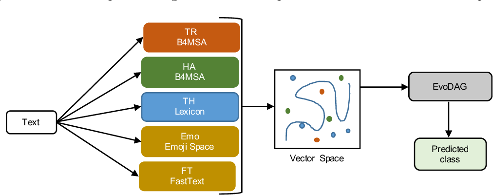 Figure 1 for EvoMSA: A Multilingual Evolutionary Approach for Sentiment Analysis