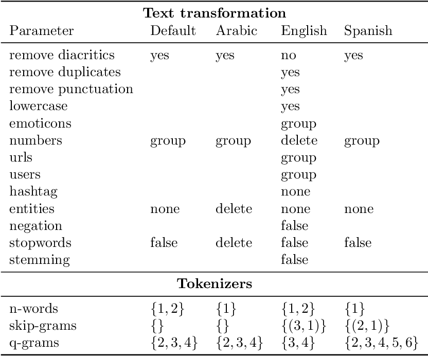Figure 2 for EvoMSA: A Multilingual Evolutionary Approach for Sentiment Analysis