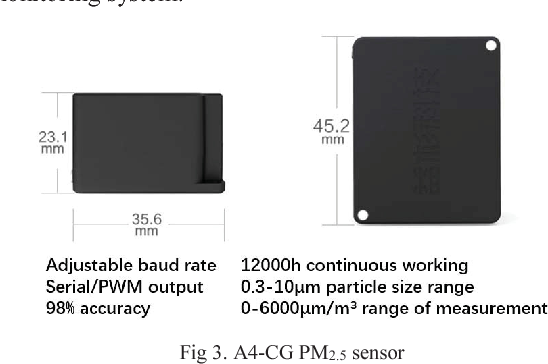 A PM2 5 monitoring system for buildings based on Zigbee and