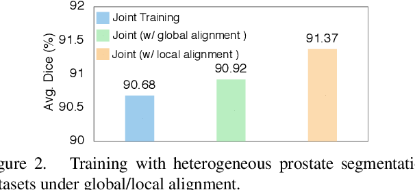 Figure 3 for DualNorm-UNet: Incorporating Global and Local Statistics for Robust Medical Image Segmentation