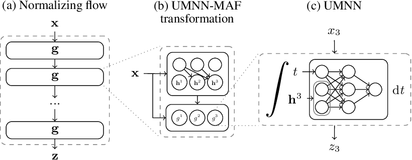 Figure 1 for Unconstrained Monotonic Neural Networks
