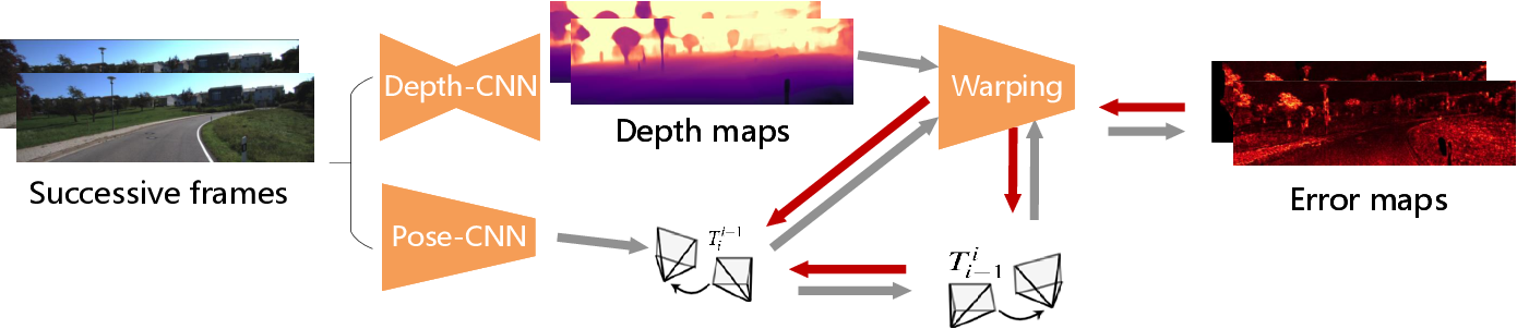 Figure 2 for Deep Online Correction for Monocular Visual Odometry