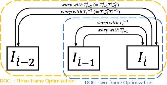 Figure 4 for Deep Online Correction for Monocular Visual Odometry