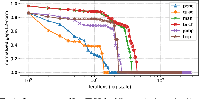Figure 4 for A Direct-Indirect Hybridization Approach to Control-Limited DDP