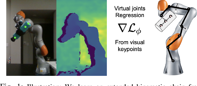 Figure 1 for Learning Extended Body Schemas from Visual Keypoints for Object Manipulation