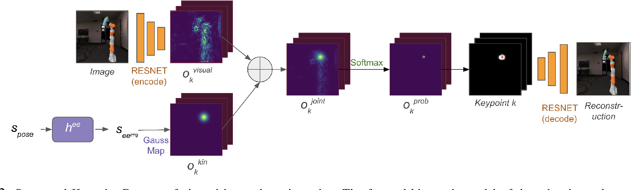 Figure 2 for Learning Extended Body Schemas from Visual Keypoints for Object Manipulation