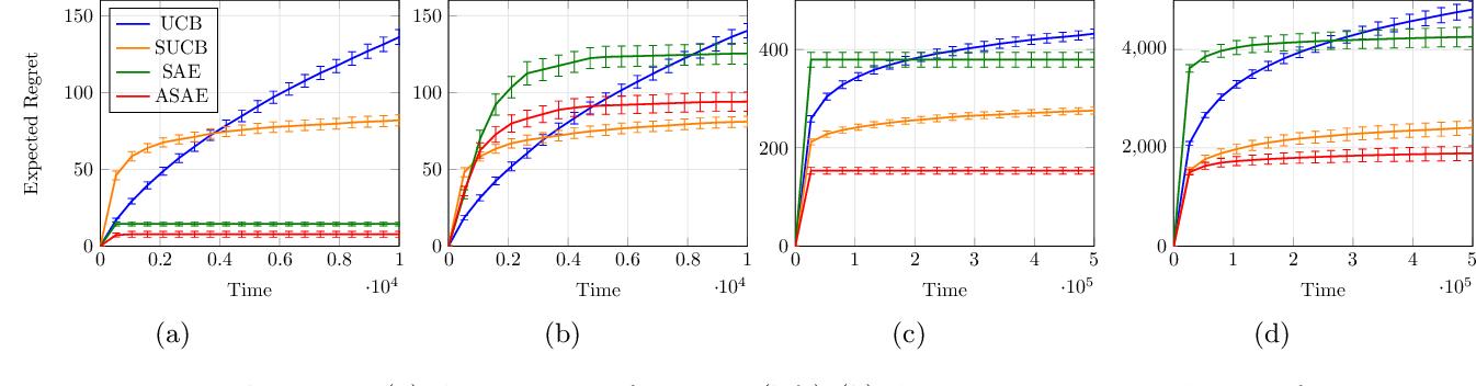 Figure 3 for A Novel Confidence-Based Algorithm for Structured Bandits