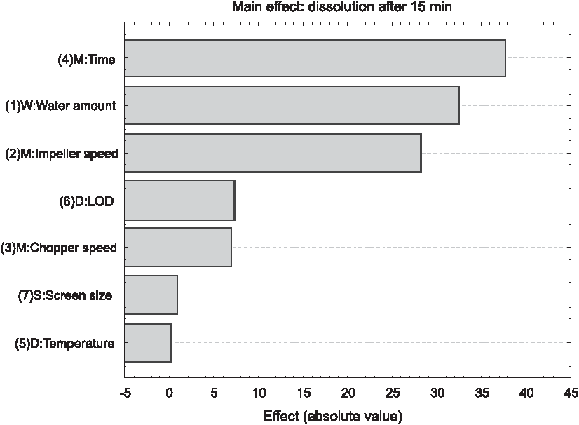 Figure 2 from analysis of wet granulation process with plackett pareto diagram showing effects of individual factors on the a06 substance dissolution ccuart Choice Image