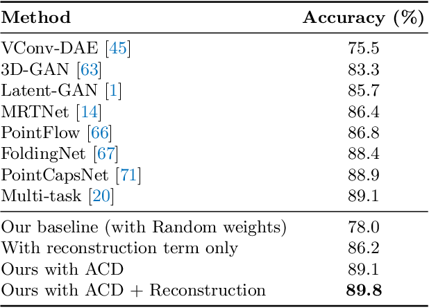 Figure 2 for Label-Efficient Learning on Point Clouds using Approximate Convex Decompositions