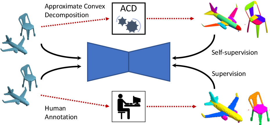 Figure 1 for Label-Efficient Learning on Point Clouds using Approximate Convex Decompositions