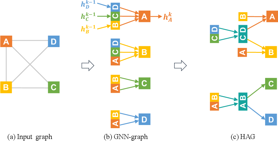 Figure 1 for Redundancy-Free Computation Graphs for Graph Neural Networks