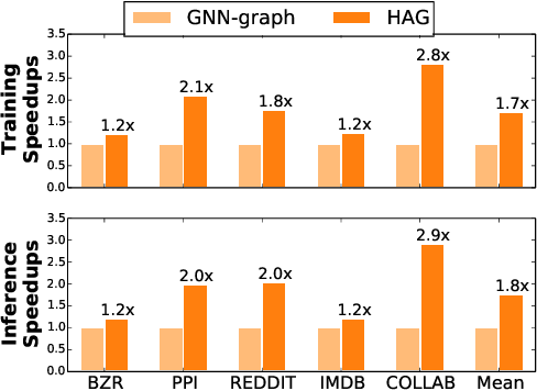Figure 4 for Redundancy-Free Computation Graphs for Graph Neural Networks