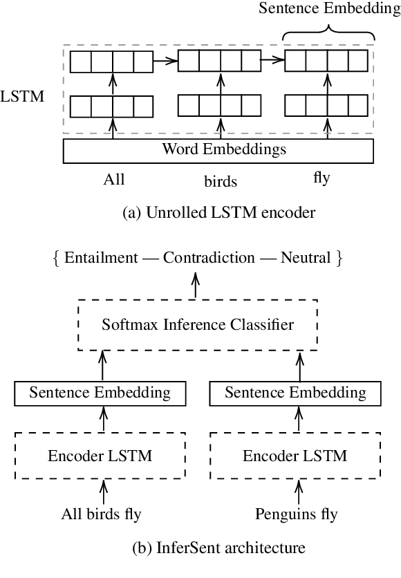 Figure 1 for Scalable Cross-Lingual Transfer of Neural Sentence Embeddings