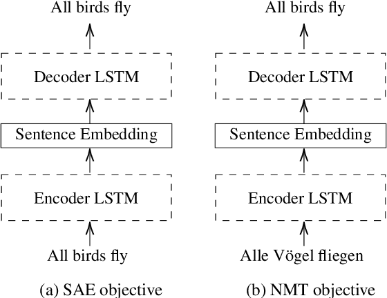 Figure 3 for Scalable Cross-Lingual Transfer of Neural Sentence Embeddings