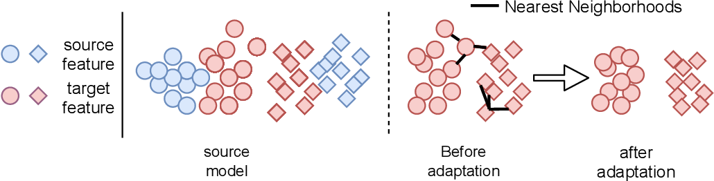 Figure 1 for Generalized Source-free Domain Adaptation