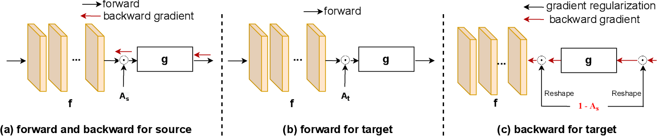 Figure 3 for Generalized Source-free Domain Adaptation