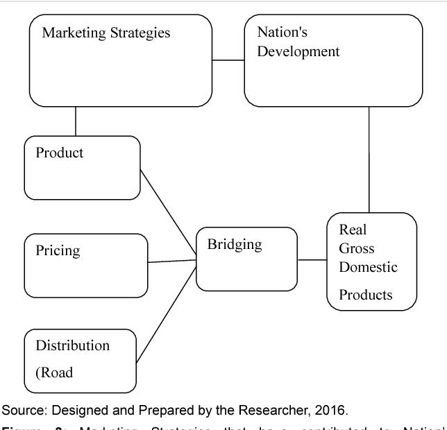 Figure 3 from Marketing Strategies and Nigerian NationâÂÂs