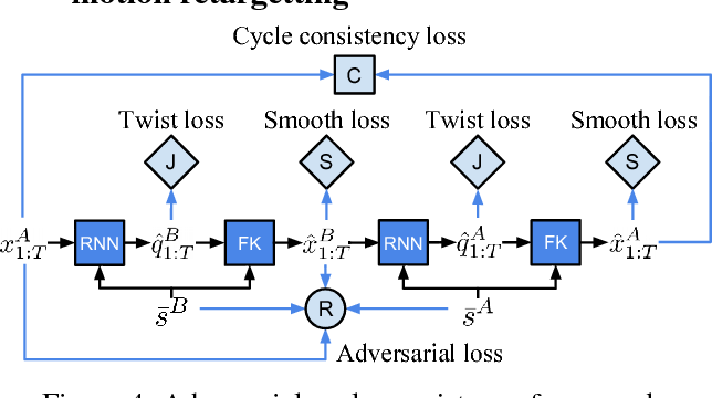 Figure 4 for Neural Kinematic Networks for Unsupervised Motion Retargetting