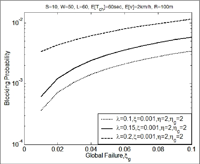 Figure 5: Blocking probabilities for systems with various global failure rates