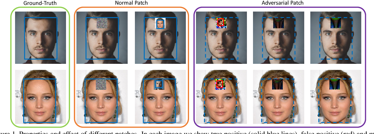 Figure 1 for Design and Interpretation of Universal Adversarial Patches in Face Detection