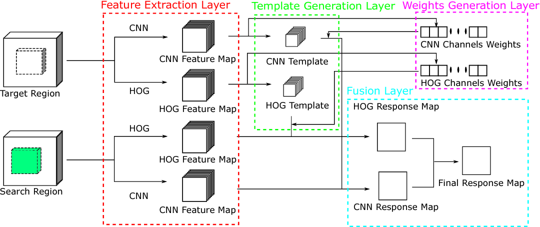 Figure 2 for End-to-end feature fusion siamese network for adaptive visual tracking