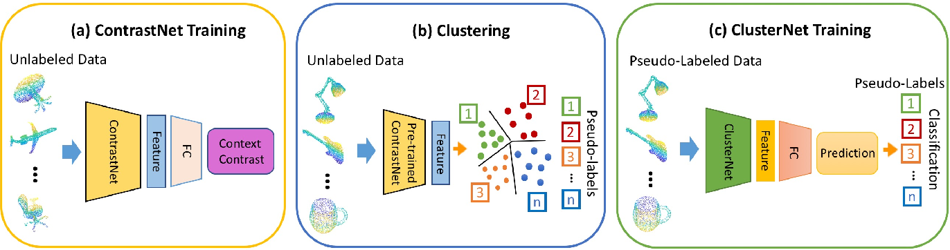 Figure 3 for Unsupervised Feature Learning for Point Cloud by Contrasting and Clustering With Graph Convolutional Neural Network