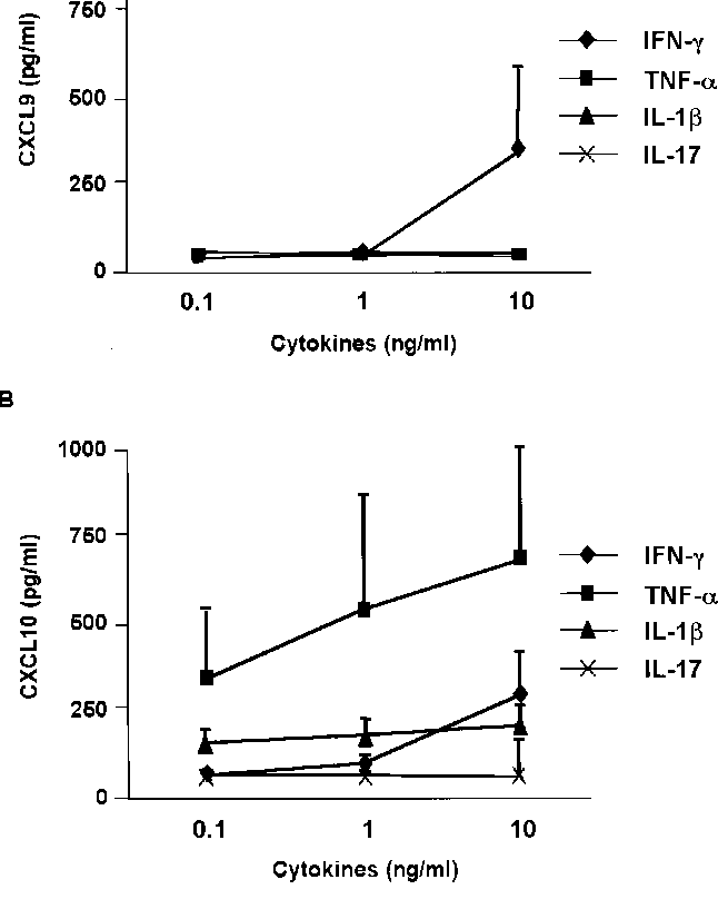 Figure 5 from The production of CXCR3-agonistic chemokines
