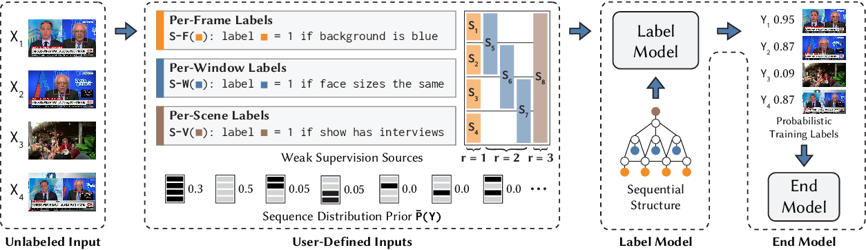 Figure 3 for Multi-Resolution Weak Supervision for Sequential Data