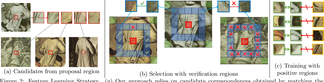 Figure 3 for Discovering Visual Patterns in Art Collections with Spatially-consistent Feature Learning