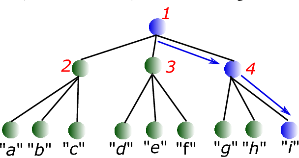 Figure 1 for Simultaneous Learning of Trees and Representations for Extreme Classification and Density Estimation