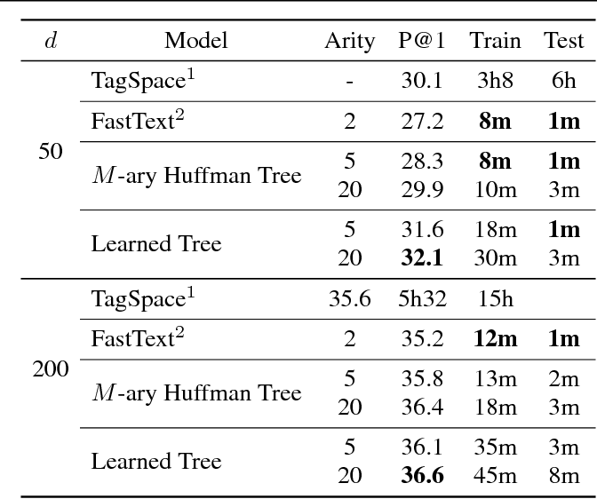 Figure 2 for Simultaneous Learning of Trees and Representations for Extreme Classification and Density Estimation