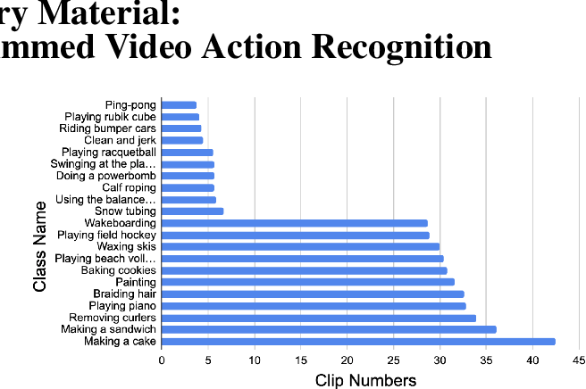 Figure 2 for Skimming and Scanning for Untrimmed Video Action Recognition