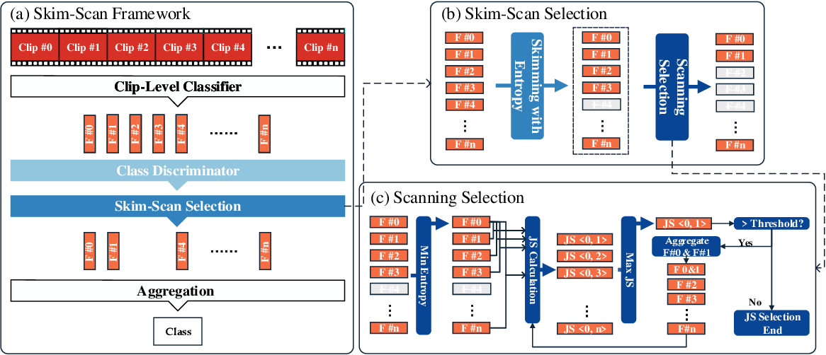 Figure 4 for Skimming and Scanning for Untrimmed Video Action Recognition